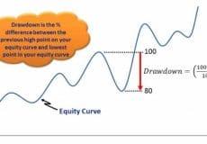Draw Down و انواع آن – مدیریت سرمایه