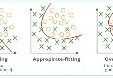 00-چگونه برازش ناخواسته یا اصطلاحا overfitting را در بکتست یک استراتژی معاملاتی تشخیص دهیم؟