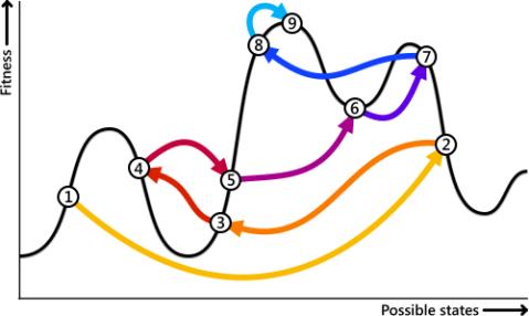 0-الگوریتم تبرید شبیهسازی شده